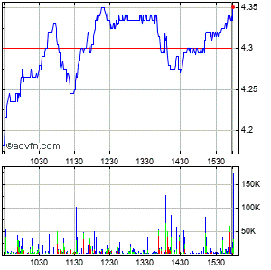 Cemex S.a.b. De C.v. Intraday Stock Chart Wednesday, 22 May 2013