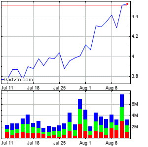 Cemex S.a.b. De C.v. Monthly Stock Chart April 2013 to May 2013