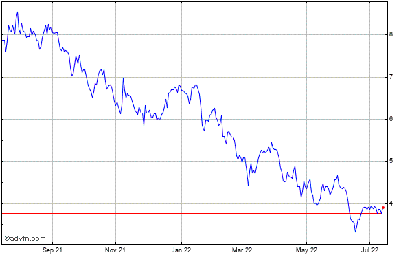 Cemex S.a.b. De C.v. Historical Stock Chart May 2012 to May 2013