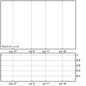 Cox Radio Inc. Monthly Stock Chart April 2013 to May 2013