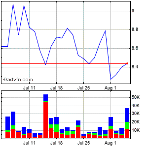 China Yuchai International Ltd. Monthly Stock Chart February 2015 to March 2015