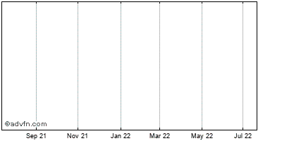 Lehman Abs Gm Corp Historical Stock Chart March 2014 to March 2015