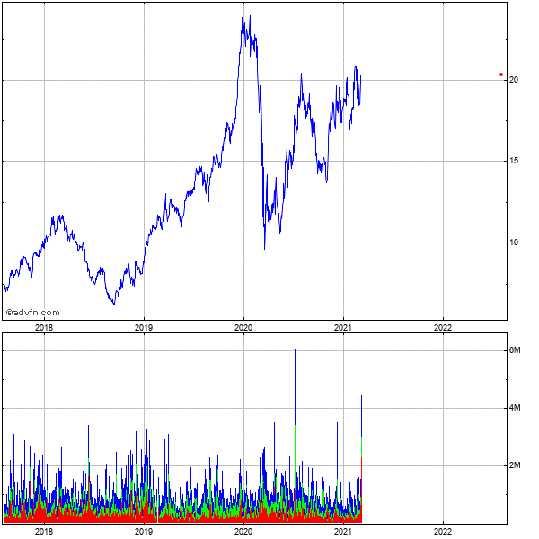 Cosan Limited Cl A 5 Year Historical Stock Chart May 2008 to May 2013