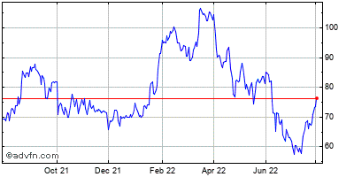 Danaos Corp. Historical Stock Chart August 2013 to August 2014