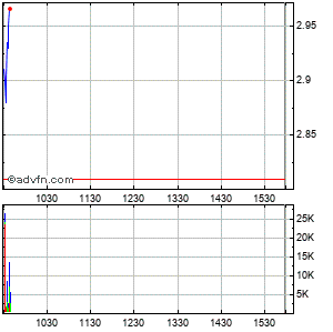 Diebold, Inc. Intraday Stock Chart Sunday, 04 October 2015