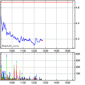 Diebold, Inc. Intraday Stock Chart Thursday, 23 May 2013