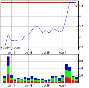 Diebold, Inc. Monthly Stock Chart September 2015 to October 2015