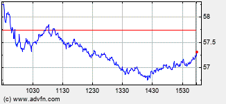 DU Pont E I DE Nem Intraday Stock Chart
