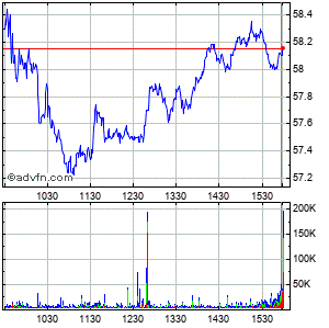 Du Pont (e.i.) De Nemours & Intraday Stock Chart Wednesday, 28 January 2015