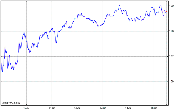 Discover Fin Svcs Intraday Stock Chart Wednesday, 22 May 2013