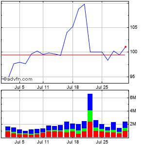 Discover Fin Svcs Monthly Stock Chart April 2013 to May 2013