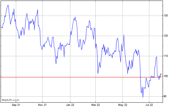 Discover Fin Svcs Historical Stock Chart May 2012 to May 2013