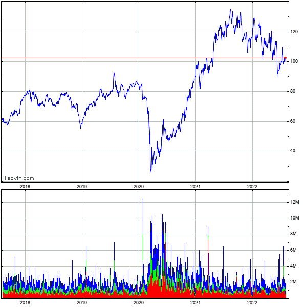 Discover Fin Svcs 5 Year Historical Stock Chart May 2008 to May 2013