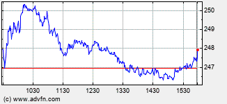 Dollar General Intraday Stock Chart