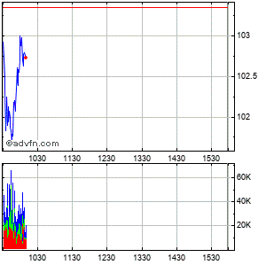 Disney (walt) Co. (the) Intraday Stock Chart Friday, 28 August 2015