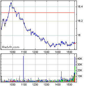 Dun & Bradstreet Corp (de) Intraday Stock Chart Tuesday, 01 December 2015
