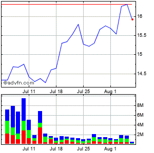 Dun & Bradstreet Corp (de) Monthly Stock Chart April 2013 to May 2013