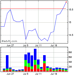 Dun & Bradstreet Corp (de) Monthly Stock Chart September 2014 to October 2014