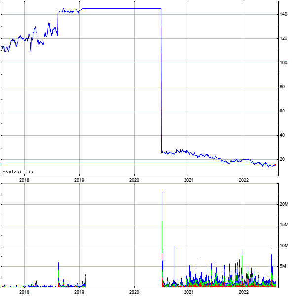 Dun & Bradstreet Corp (de) 5 Year Historical Stock Chart May 2008 to May 2013