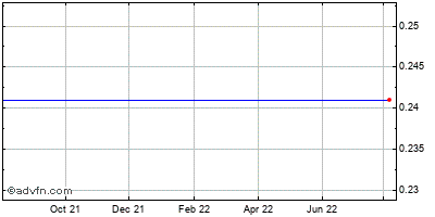 Denbury Resources (de) Historical Stock Chart May 2012 to May 2013