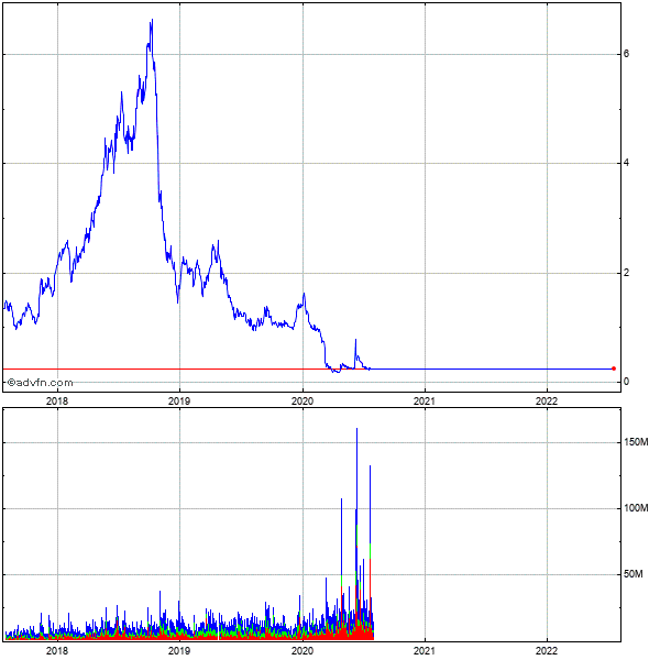 Denbury Resources (de) 5 Year Historical Stock Chart February 2010 to February 2015