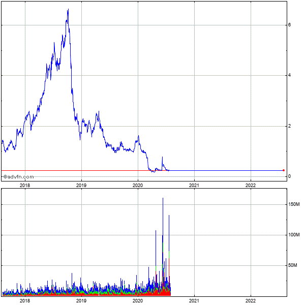Denbury Resources (de) 5 Year Historical Stock Chart May 2008 to May 2013