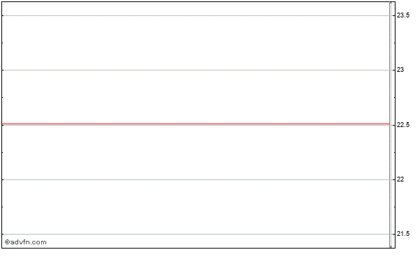 Dsw Intraday Stock Chart Friday, 28 November 2014