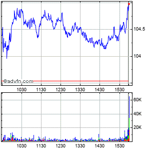Duke Energy Corp Intraday Stock Chart Wednesday, 01 October 2014