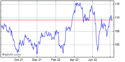 Duke Energy Corp Historical Stock Chart March 2014 to March 2015
