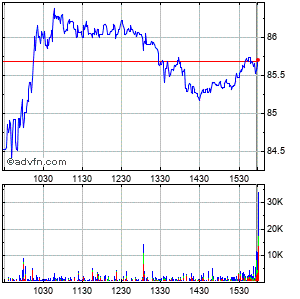 Davita Inc. Intraday Stock Chart Tuesday, 21 May 2013