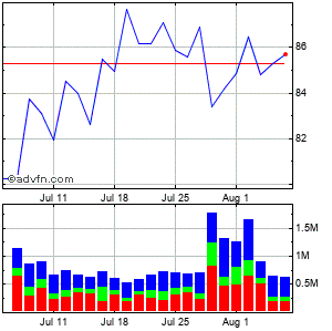 Davita Inc. Monthly Stock Chart April 2013 to May 2013