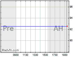 Intraday Dynegy Inc. chart