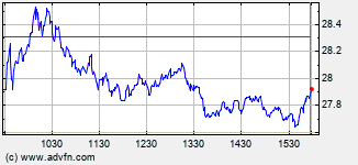 Brinker Intraday Stock Chart