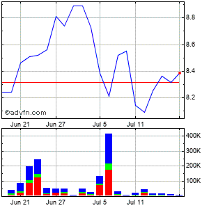 Centrais Eletricas Brasileiras S.a.-eletrobras (brazil) Cl B Monthly Stock Chart April 2013 to May 2013
