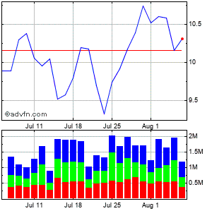 Ecopetrol Sa Monthly Stock Chart October 2014 to October 2014