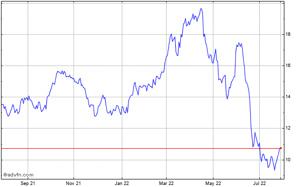 Ecopetrol Sa Historical Stock Chart October 2013 to October 2014