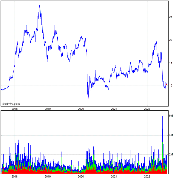 Ecopetrol Sa 5 Year Historical Stock Chart May 2008 to May 2013