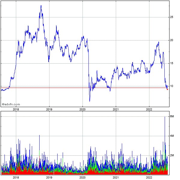 Ecopetrol Sa 5 Year Historical Stock Chart October 2009 to October 2014