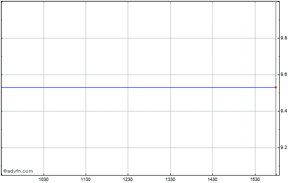 Citigroup Funding Intraday Stock Chart Thursday, 18 September 2014