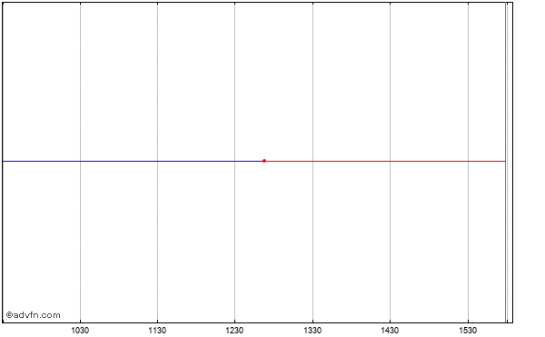 Citigroup Fundng Intraday Stock Chart Thursday, 23 May 2013