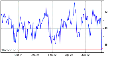 Employers Holdings Historical Stock Chart April 2014 to April 2015