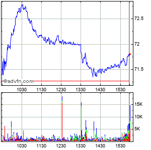 Equity Lifestyle Properties Intraday Stock Chart Friday, 21 November 2014