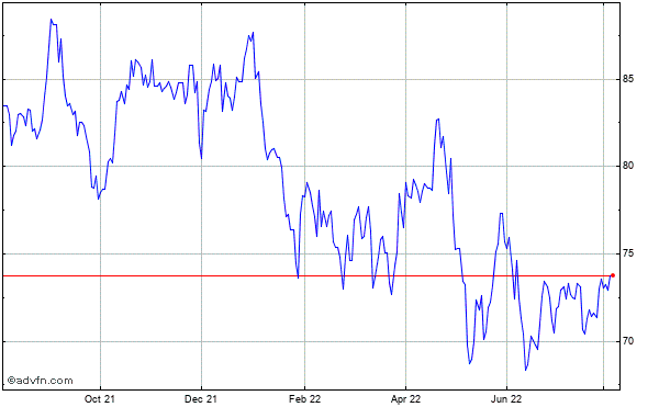 Equity Lifestyle Properties Historical Stock Chart May 2012 to May 2013