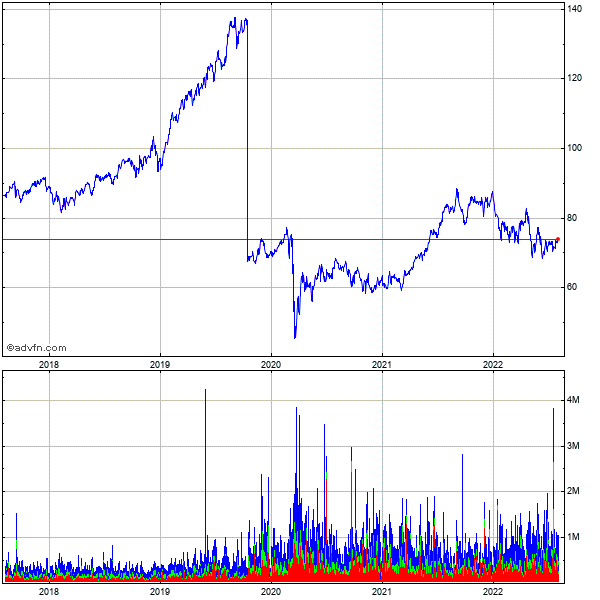 Equity Lifestyle Properties 5 Year Historical Stock Chart May 2008 to May 2013