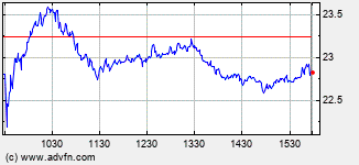 Callaway Golf Intraday Stock Chart