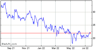 Callaway Golf Co. (de) Historical Stock Chart February 2015 to February 2016