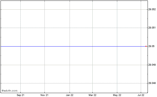 Emc (ma) Historical Stock Chart November 2013 to November 2014
