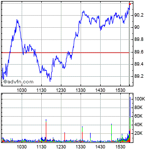 Emerson Electric Co. Intraday Stock Chart Monday, 20 May 2013