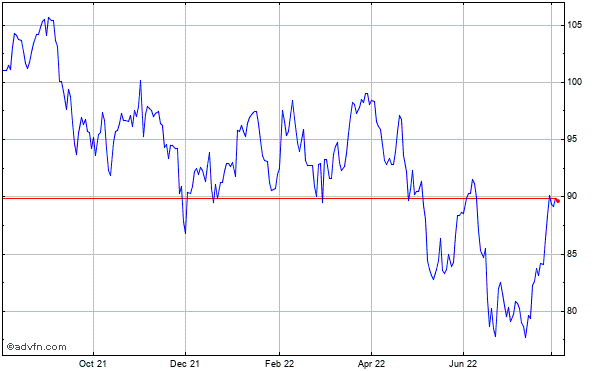 Emerson Electric Co. Historical Stock Chart November 2013 to November 2014