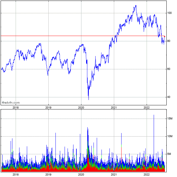 Emerson Electric Co. 5 Year Historical Stock Chart May 2008 to May 2013
